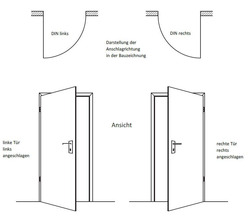 Türen Din Rechts : din richtung bestimmen schreinerartikel ~ A.2002-acura-tl-radio.info Haus und Dekorationen