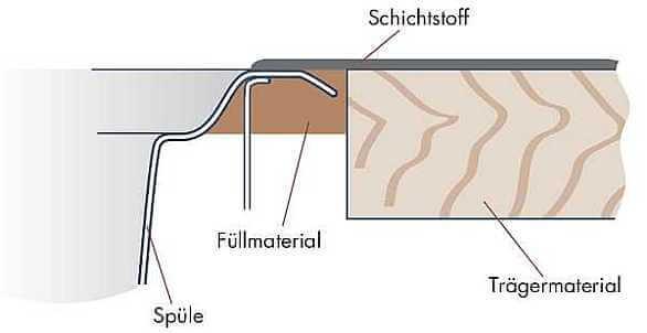 System Sinus - flächenbündiger Einbau